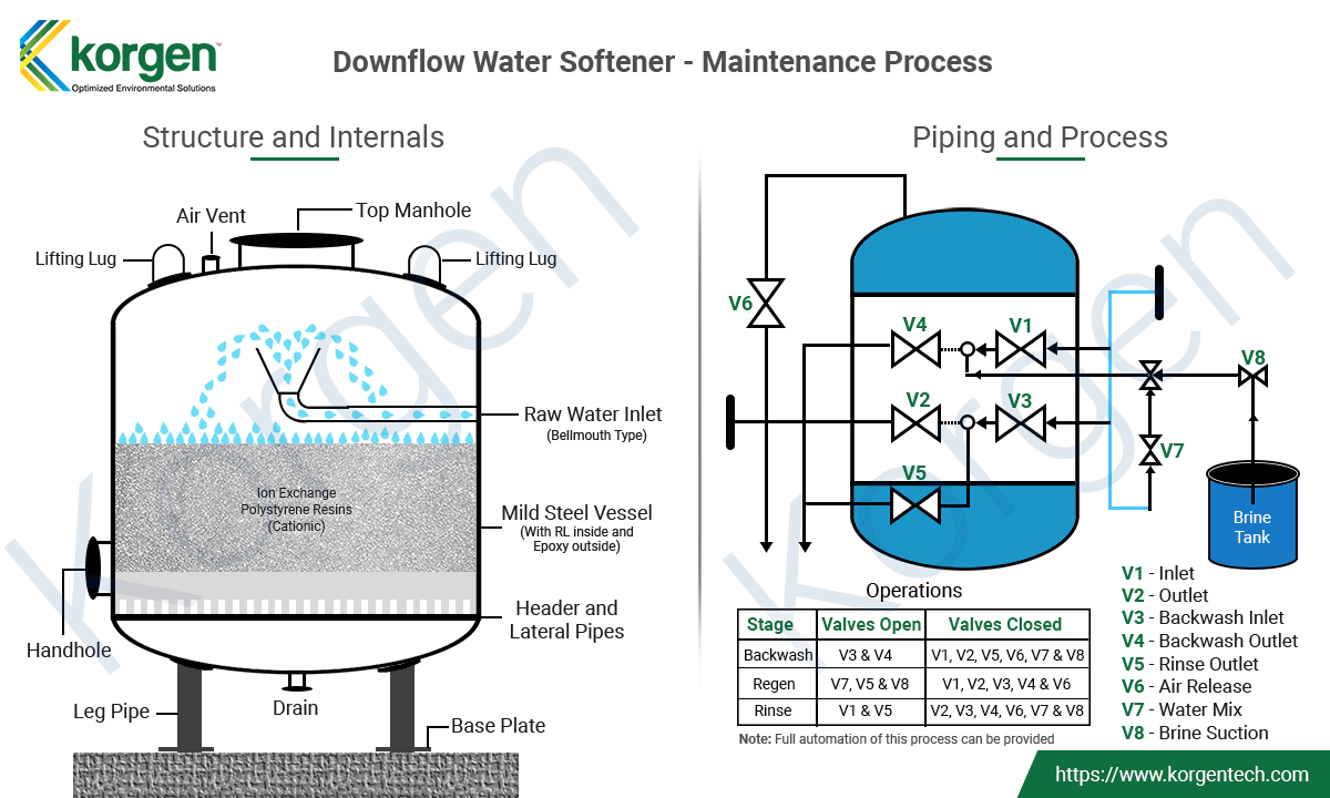Water-Softener-Maintenance-Process-Illustration-Downflow-Softener